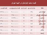 جدیدترین نرخ مسکن در منطقه الهیه؟ +جدول