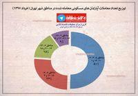توزیع تعداد معاملات آپارتمانهای مسکونی معامله شده در مناطق شهر تهران +اینفوگرافیک