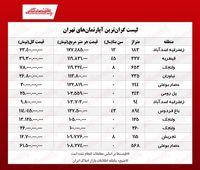 لوکسترین خانههای تهران چند معامله میشود؟