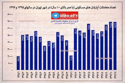 معاملات آپارتمان های مسکونی (با عمر بالای ۱۰ سال)در شهر تهران در سال های ۱۳۹۵تا ۱۳۹۶ +اینفوگرافیک