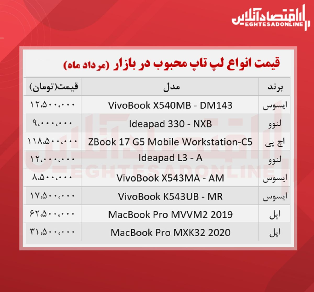 قیمت انواع لپ تاپ محبوب در بازار / ۲۷مرداد
