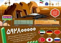 ارزآوری ۶۰۰ میلیون دلاری صادرات سنگ آهن +اینفوگرافیک