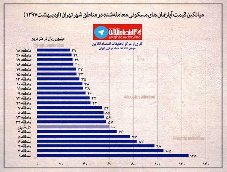 میانگین قیمت آپارتمانهای مسکونی معامله شده اردیبهشت ماه در تهران +اینفوگرافیک