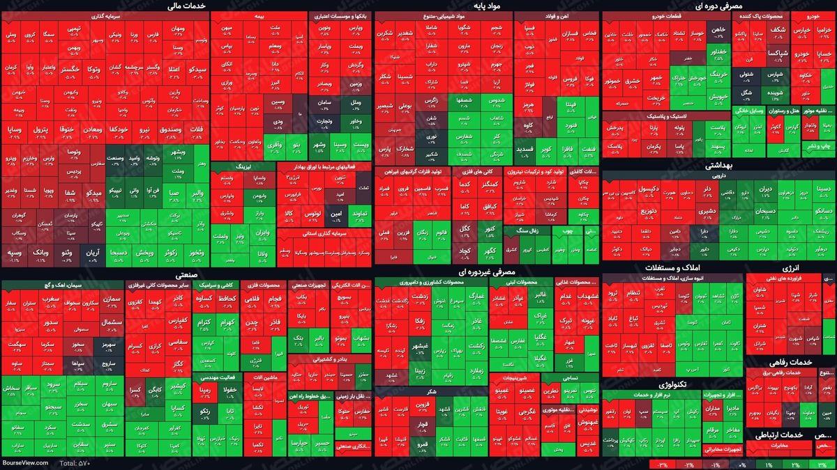 نمای بورس امروز در پایان نیمه اول معاملات/ تشدید افت شاخص با افزایش فشار فروش