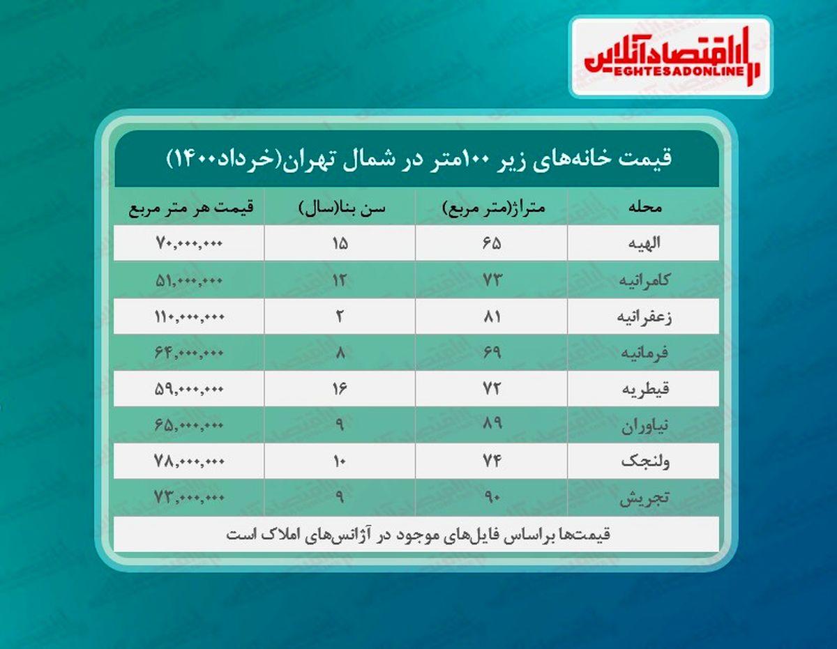 خانه های زیر ۱۰۰ متر شمال تهران چند؟