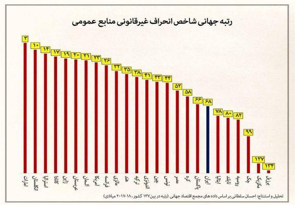 رتبه جهانی شاخص «انحراف غیرقانونی منابع عمومی» ایران و ۲۵کشور +اینفوگرافیک