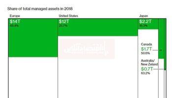 جزییات بودجه سرمایهگذاری پایدار در جهان/ اروپا و آمریکا در صدر سرمایهگذاری در این بخش