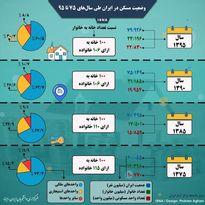 وضعیت مسکن در ایران طی سالهای ۷۵ تا ۹۵ +اینفوگرافیک