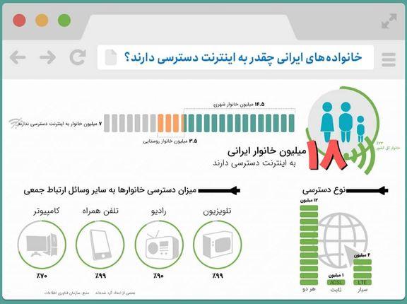 خانوادههای ایرانی چقدر به اینترنت دسترسی دارند؟