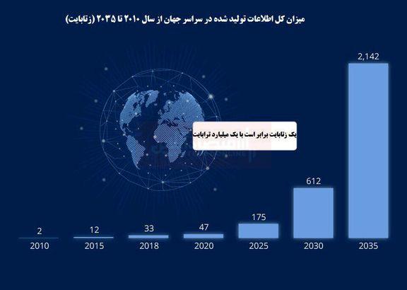 اطلاعات تولیدی در جهان در حال انفجار!