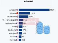 ارزشمندترین برندهای خردهفروشی جهان کدامند؟
