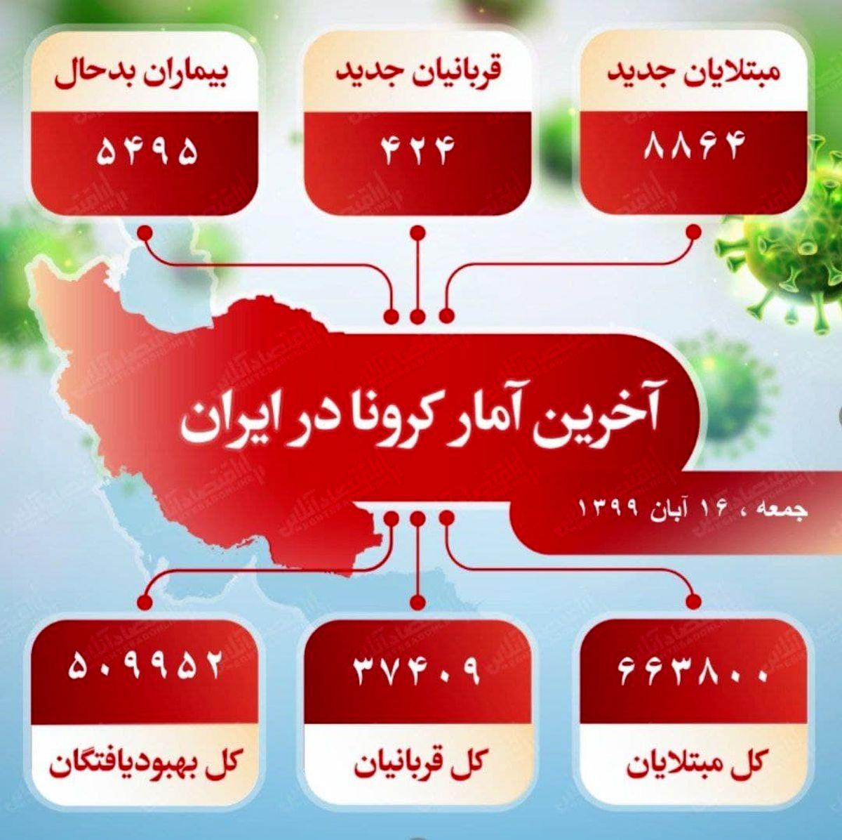 آخرین آمار کرونا در ایران (۹۹/۸/۱۶)