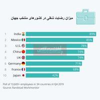 کدام کشورها بیشترین و کمترین میزان رضایت شغلی را دارند؟