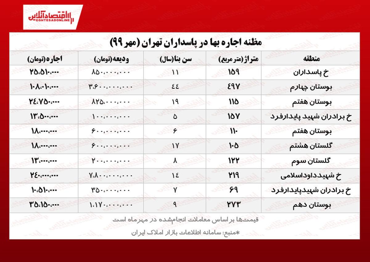 اجارهخانههای سرسامآور در محله پاسداران تهران!