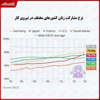 بررسی میزان مشارکت زنان جهان در نیروی کار/ رشد قابل توجه زنان شاغل در ژاپن