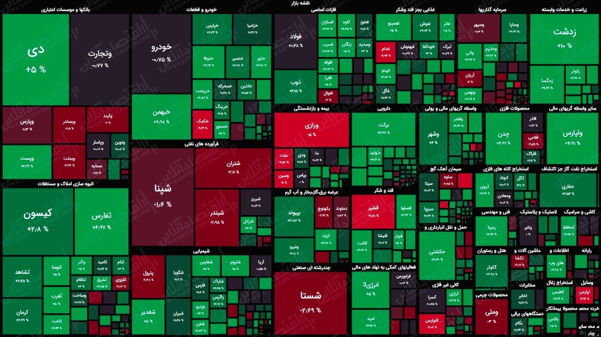نقشه بورس امروز بر اساس ارزش معاملات/ هفته جدید با افت شاخص کل آغاز شد
